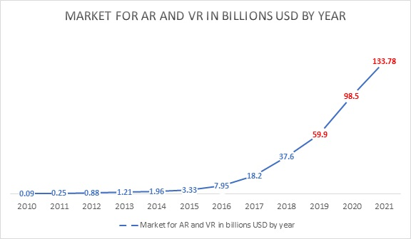 VR and AR market growth. Baltic Assist
